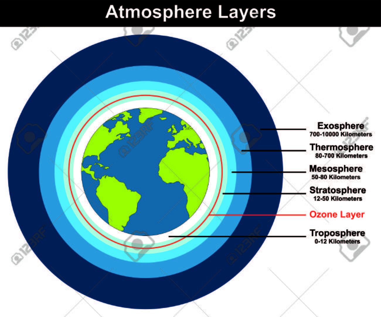 atmosphere layers structure of earth globe approximate thickness length  kilometers diagram with ozone layer troposhere stratosphere