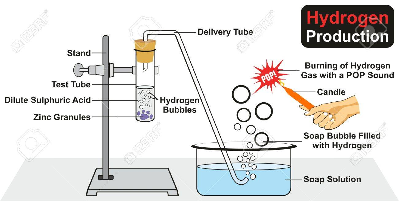 Hydrogen production experiment by chemical reaction of zinc granules hydrogen production experiment by chemical reaction of zinc granules in dilute sulphuric acid where gas bubbles ccuart Images