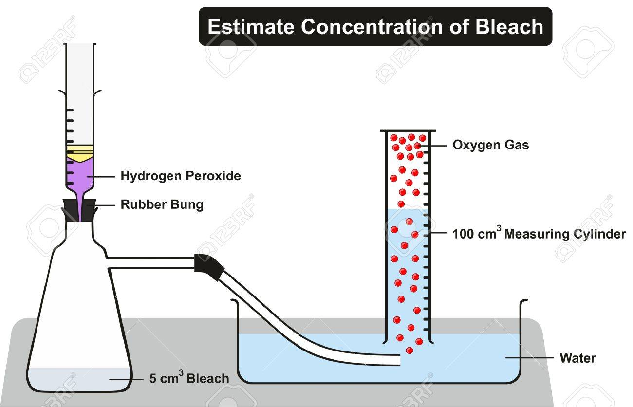 Estimate concentration of household bleach experiment including estimate concentration of household bleach experiment including all required lab elements hydrogen peroxide rubber bung water urtaz