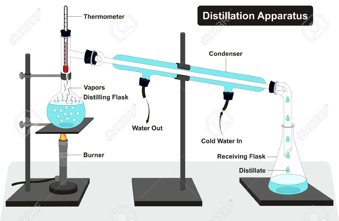 Distillation apparatus diagram with full process and lab tools distillation apparatus diagram with full process and lab tools including thermometer burner condenser distilling and receiving pooptronica Choice Image