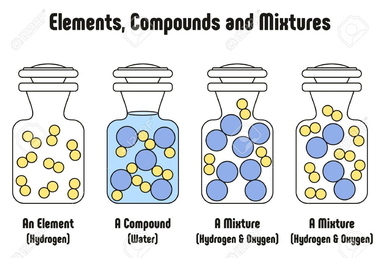 Different Between Elements Compounds And Mixtures With Example