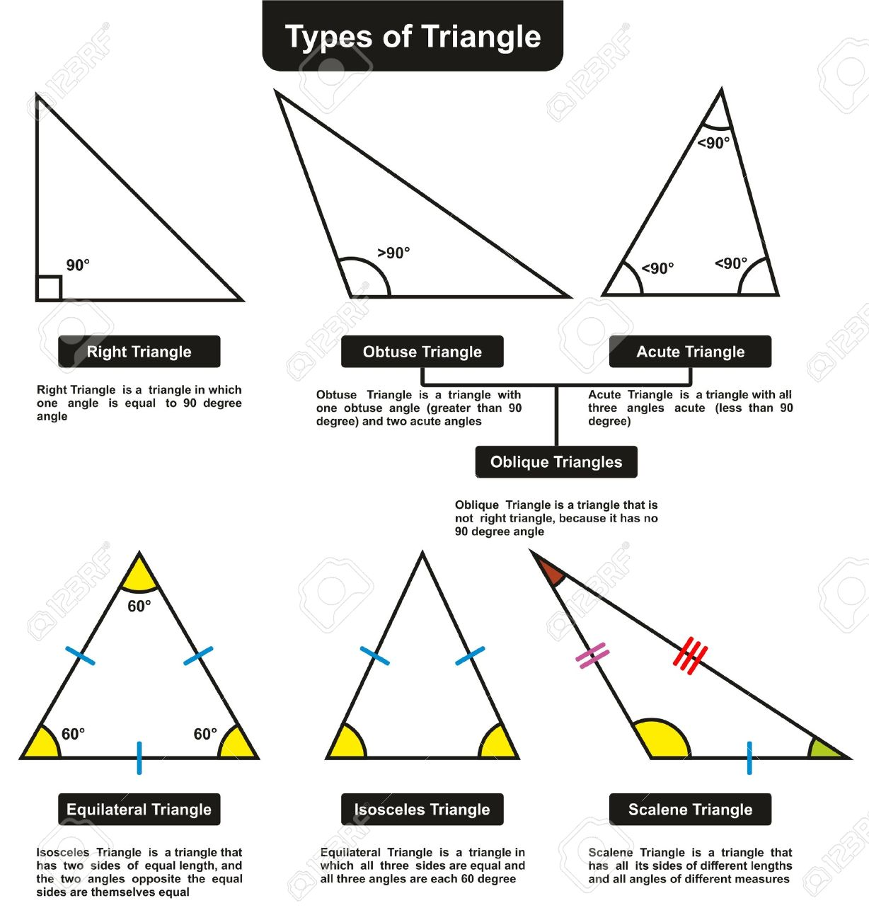 Different Types Of Triangles With Definitions Angles Infographic Diagram Including Right Obtuse Acute Oblique Equilateral Isosceles