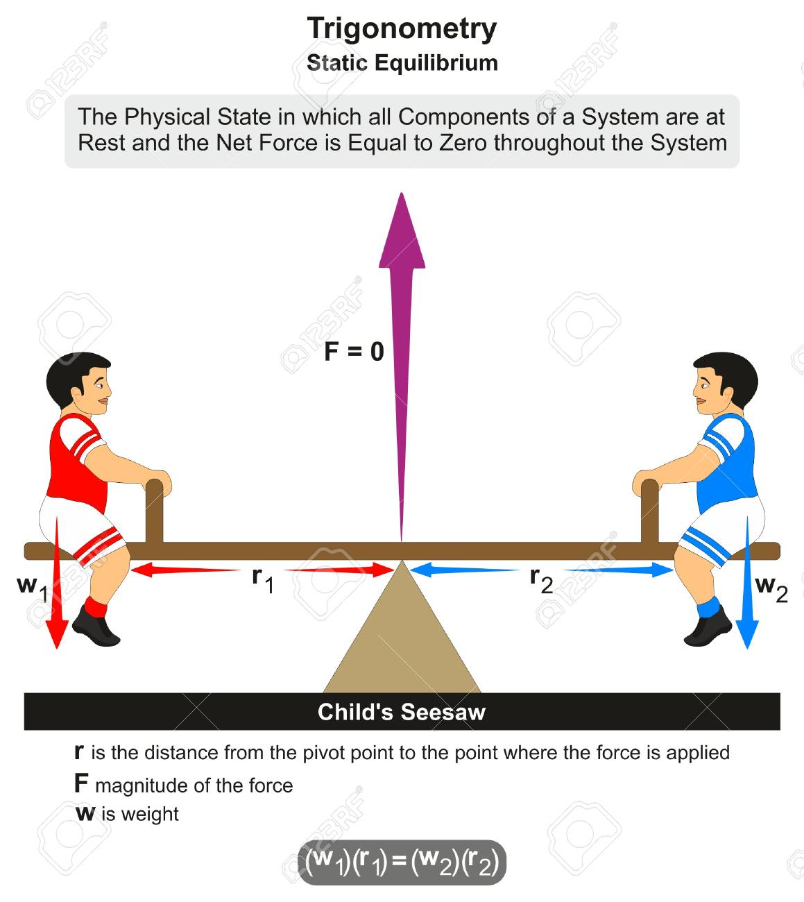 Trigonometry Static Equilibrium Infographic Diagram With Fulcrum