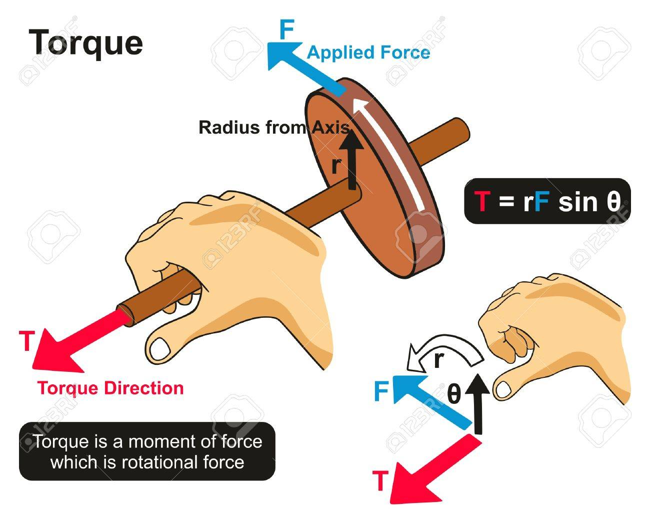 Torque example physics lesson infographic diagram showing hand imagens torque example physics lesson infographic diagram showing hand twisting axis of wheel in rotational direction an experiment for science education ccuart Choice Image