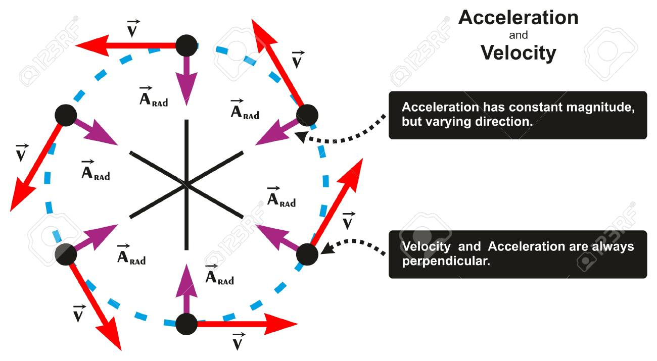 Acceleration and velocity relation infographic diagram including acceleration and velocity relation infographic diagram including object moving in circle with varying direction and both ccuart Gallery