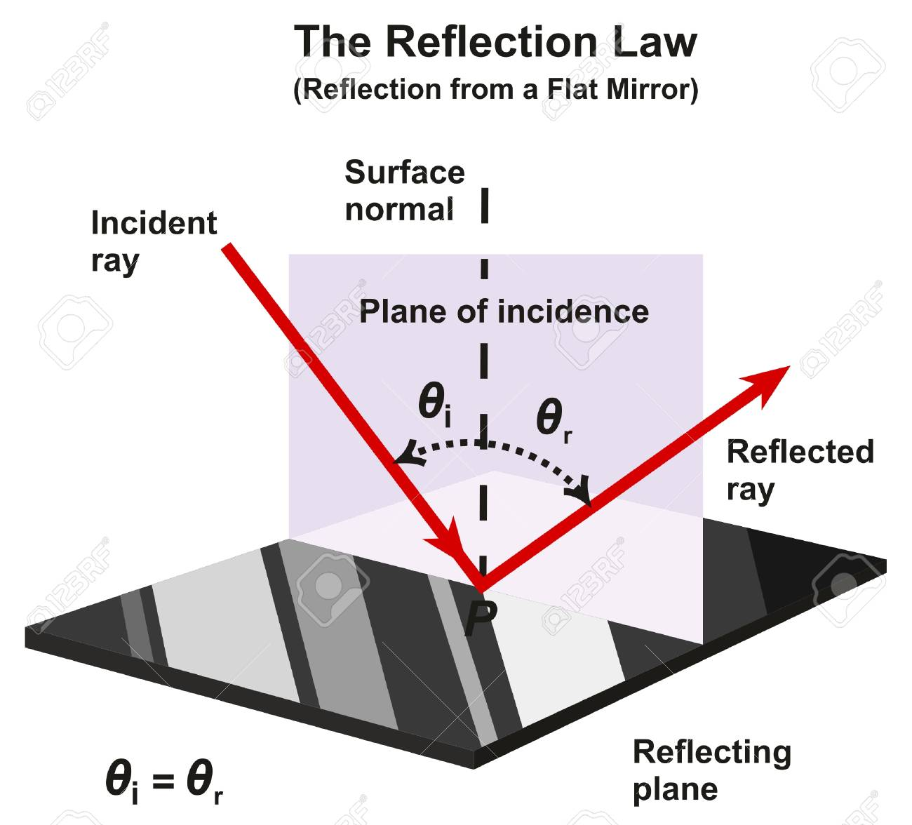 The Reflection Law Infographic Diagram with an example from a flat mirror showing incident and reflected rays direction and angles with reflecting plane of normal surface for physics science education - 88189974