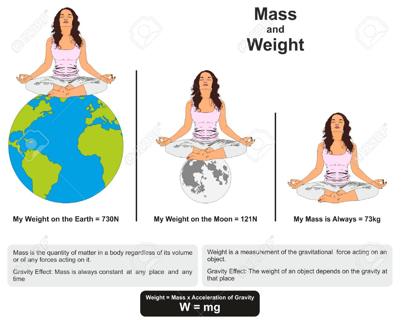 Mass and weight physics lesson infographic diagram showing mass and weight physics lesson infographic diagram showing difference between them with example on earth and ccuart Images