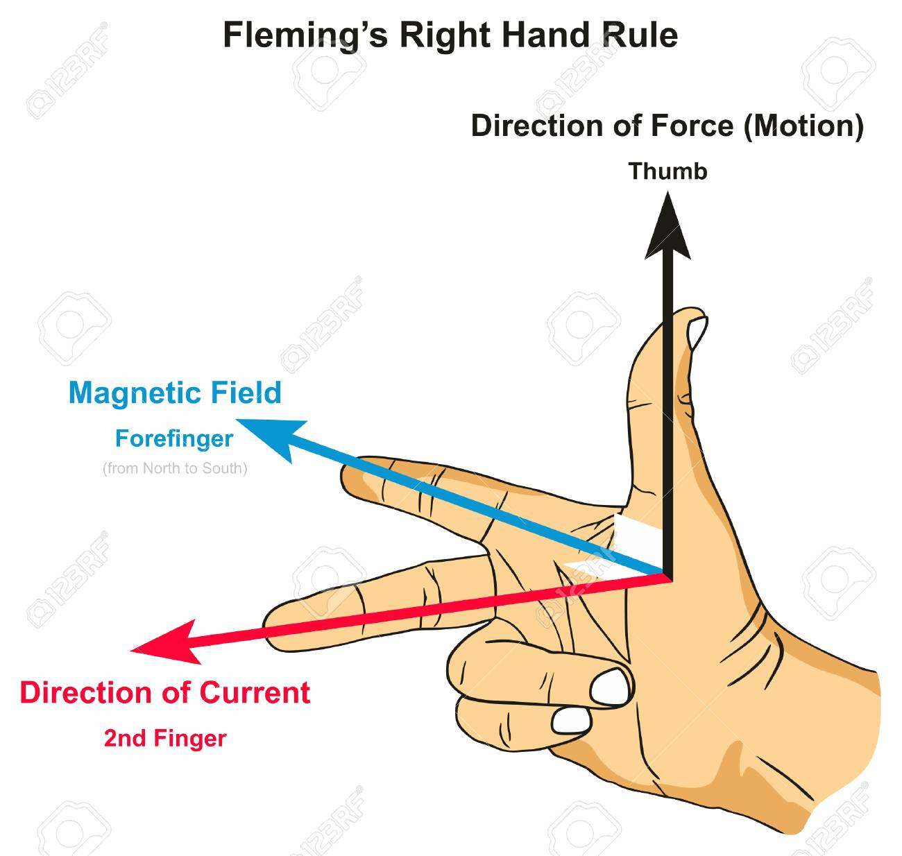 Fleming's Right Hand Rule infographic diagram showing position of thumb forefinger and second finger along with force magnetic field and current direction for physics science education - 88190003
