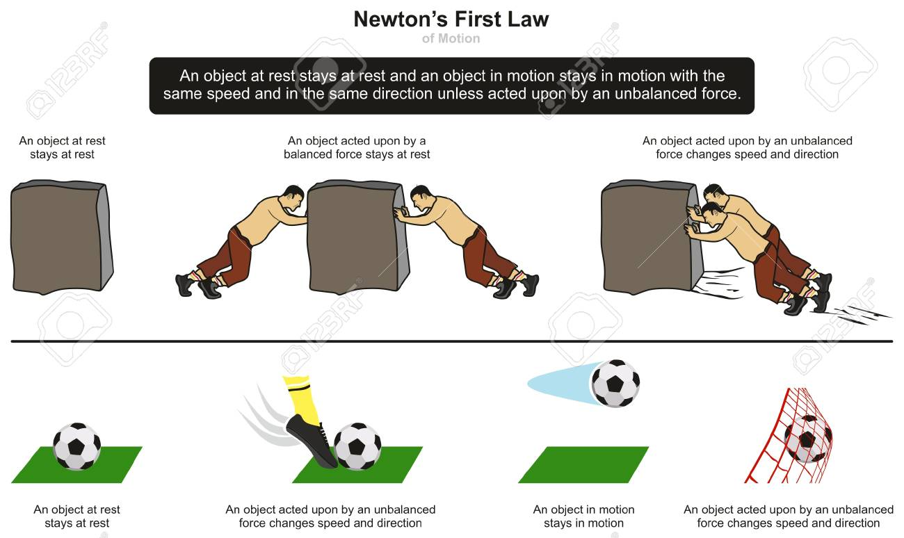 newton s first law of motion infographic diagram with examples