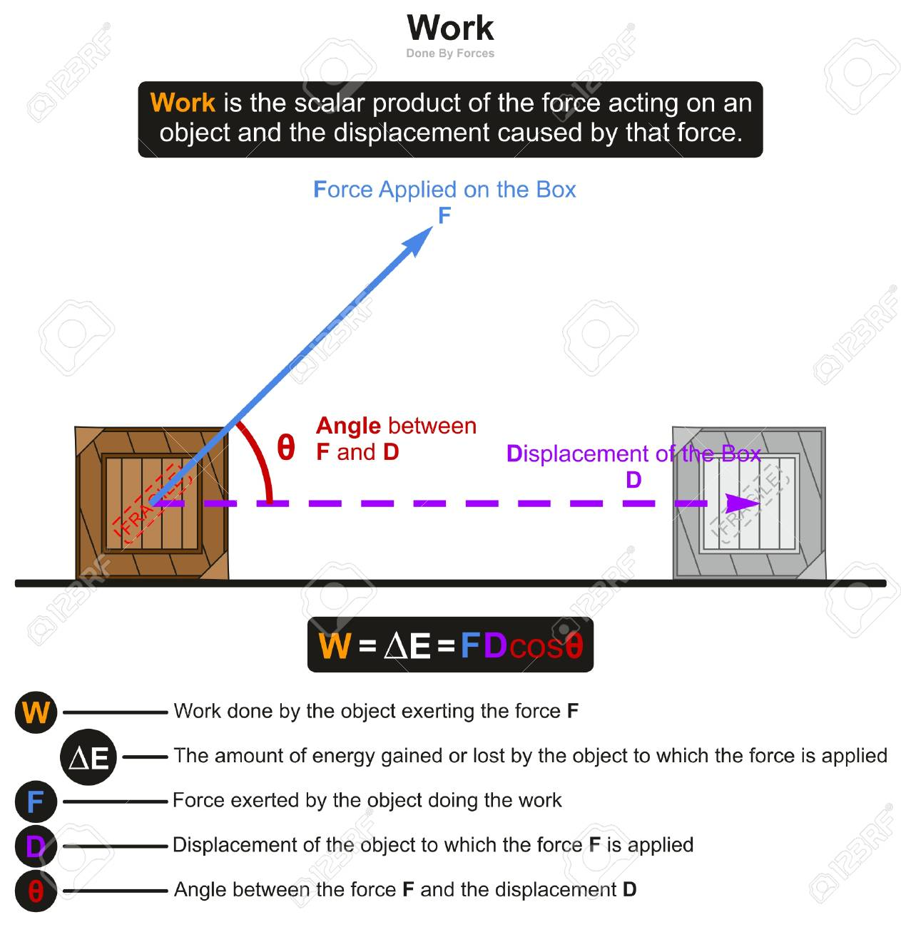 Work In Physics Infographic Diagram With An Example Of Box Affected
