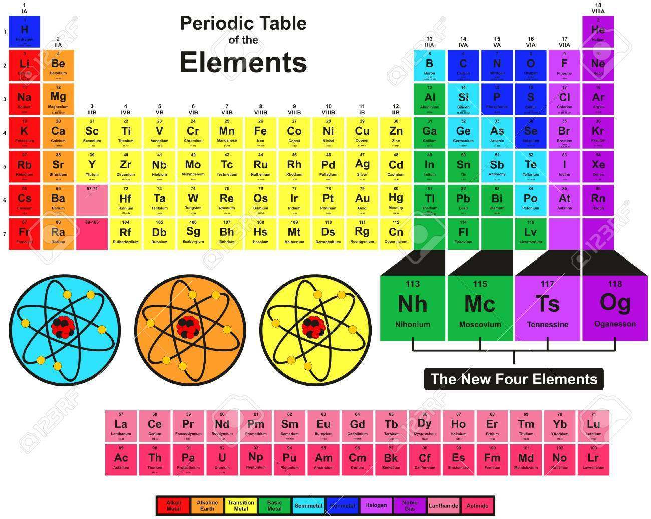Periodic table of the elements with 2016 new four elements nihonium periodic table of the elements with 2016 new four elements nihonium moscovium tennessine and oganesson colorful urtaz Choice Image