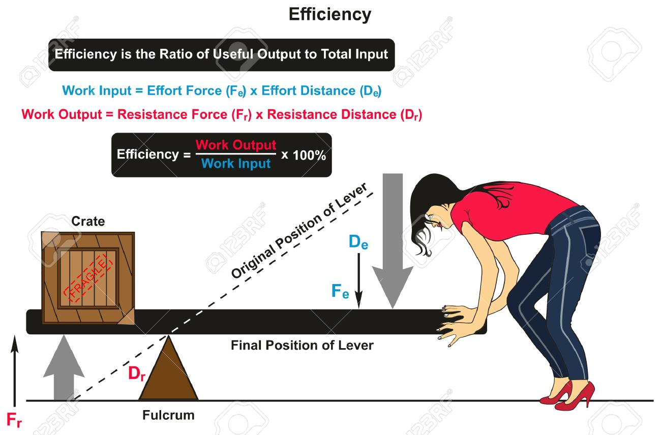 Efficiency In Physics Infographic Diagram With An Example Of Lever