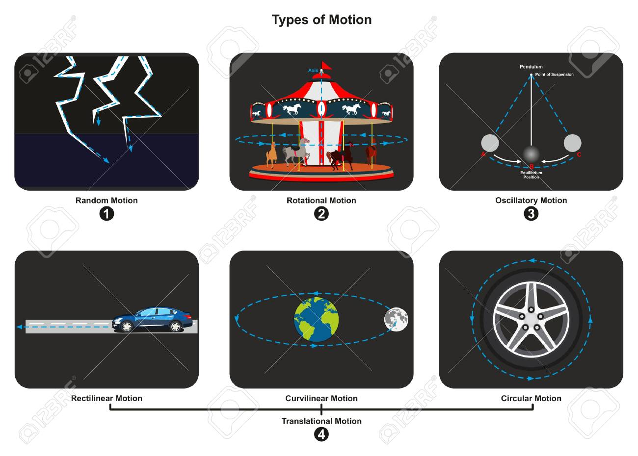 Types of motion infographic diagram with an example of each type types of motion infographic diagram with an example of each type including random rotational oscillatory translational ccuart Choice Image