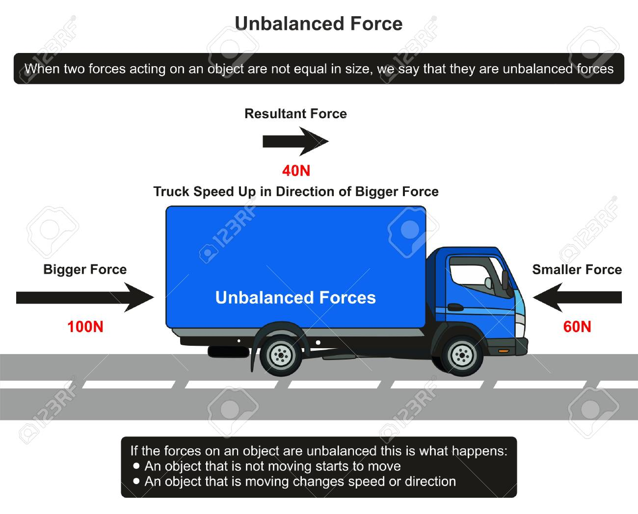 Unbalanced Force Infographic Diagram With An Example Of Truck