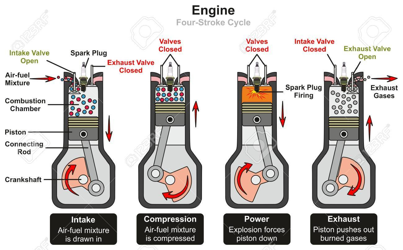 engine four stroke cycle infographic diagram including stages 2-cycle engine works engine four stroke cycle infographic diagram including stages of intake compression power and exhaust showing parts