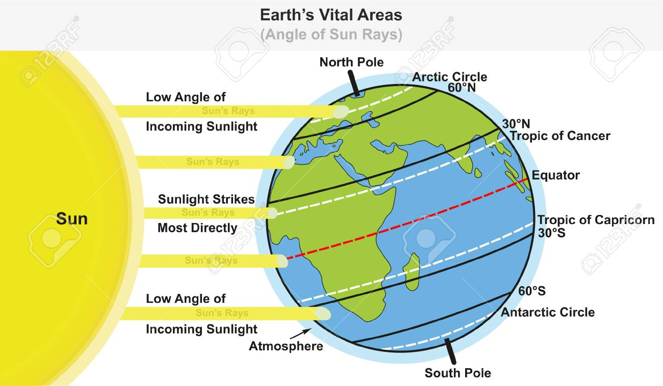 Earth's Vital Areas infographic diagram showing angle of sun rays including major latitudes equator tropic of cancer and capricorn arctic and antarctic circles for science education - 87963538