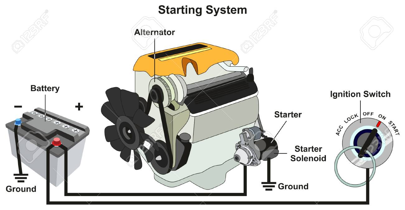 starting and charging system infographic diagram with all parts including  car battery engine alternator starter solenoid