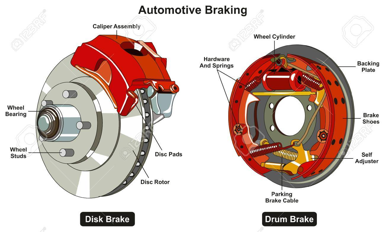 Common Automotive Braking System infographic diagram showing