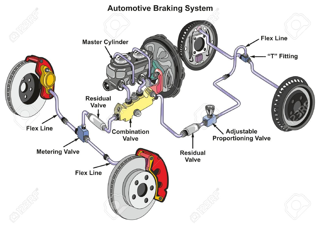 87963544 automotive braking system infographic diagram showing front disk and back drum brakes and how it wor automotive braking system infographic diagram showing front disk