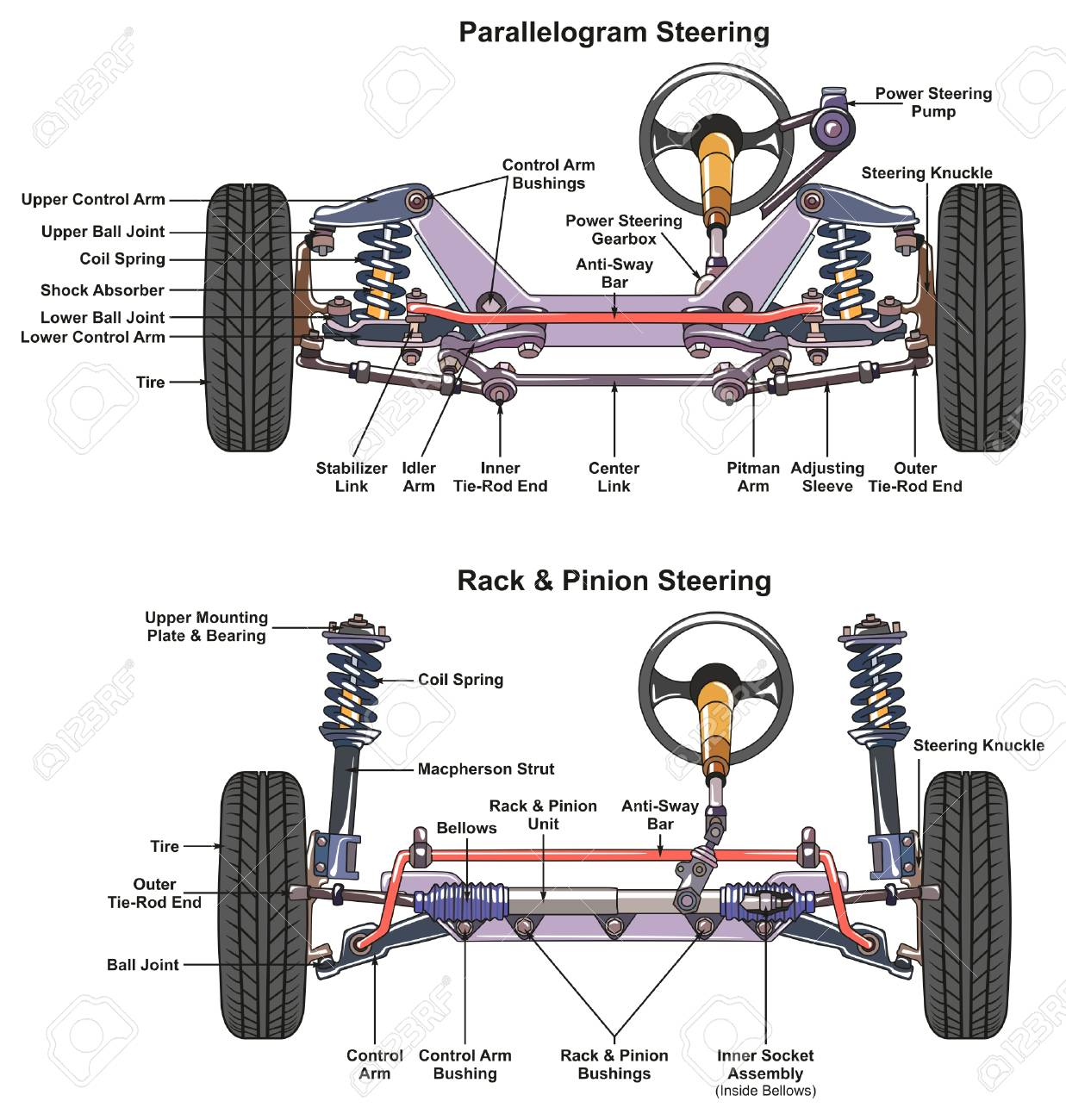 automotive steering system infographic diagram showing both types  parallelogram and rack and pinion with all parts