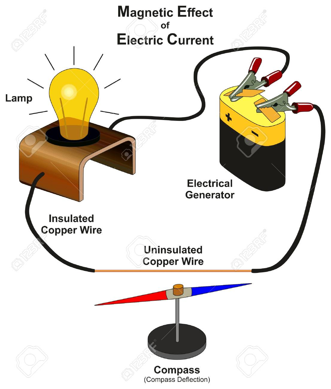 Miraculous Magnetic Effect Of Electric Current Infographic Diagram Showing Wiring Cloud Favobieswglorg