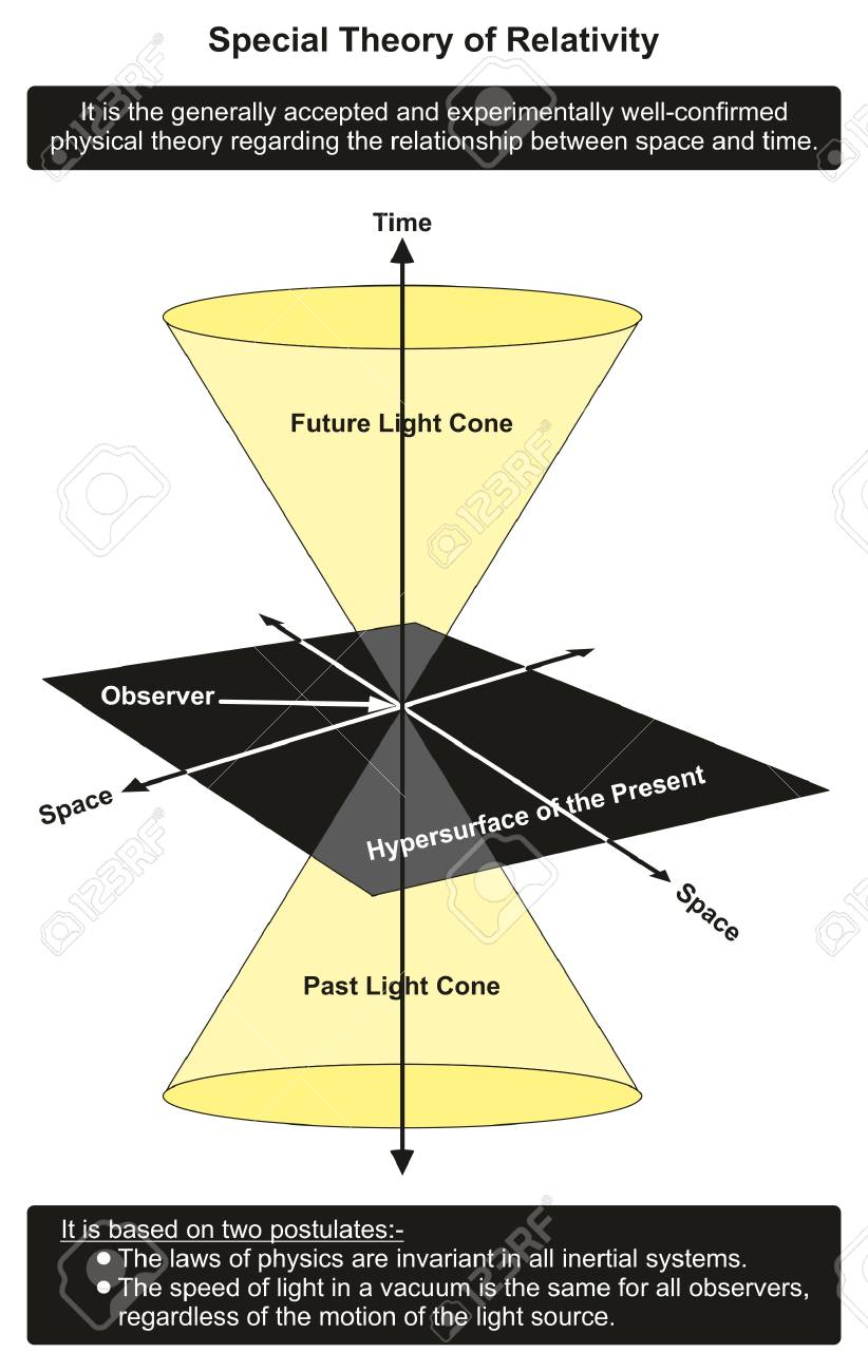 Special theory of relativity infographic diagram showing special theory of relativity infographic diagram showing relationship between time and space in past present and ccuart Images