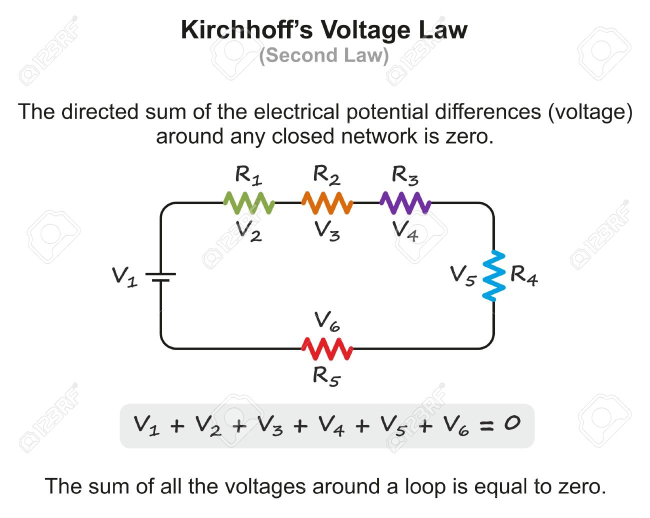 kirchhoff's voltage law infographic diagram with example showing the sum of  all voltages around a loop