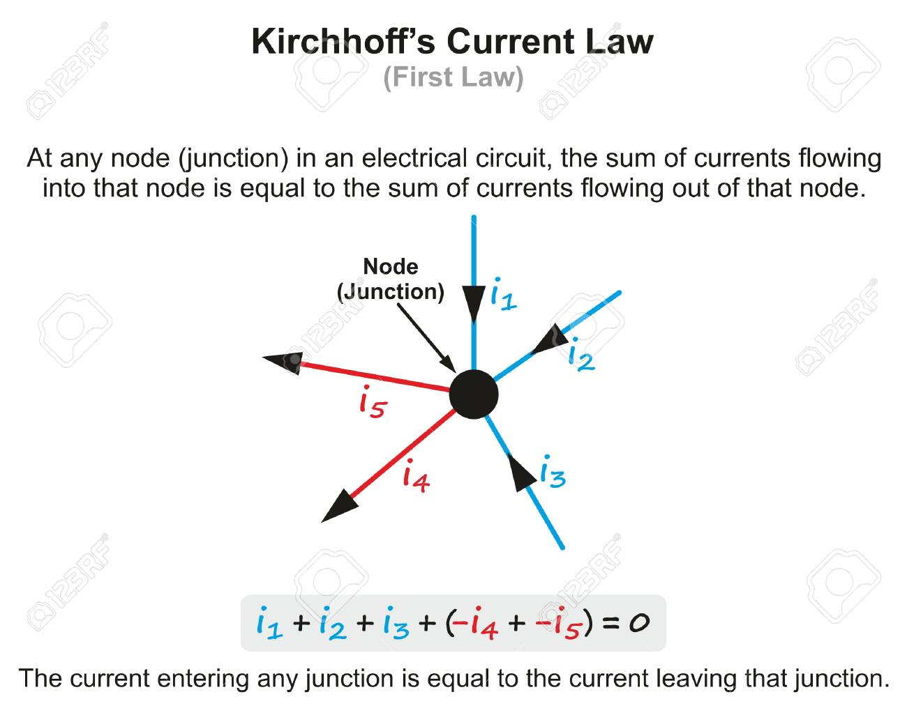 kirchhoff's current law infographic diagram with example showing current  entering circuit and exiting at junction for