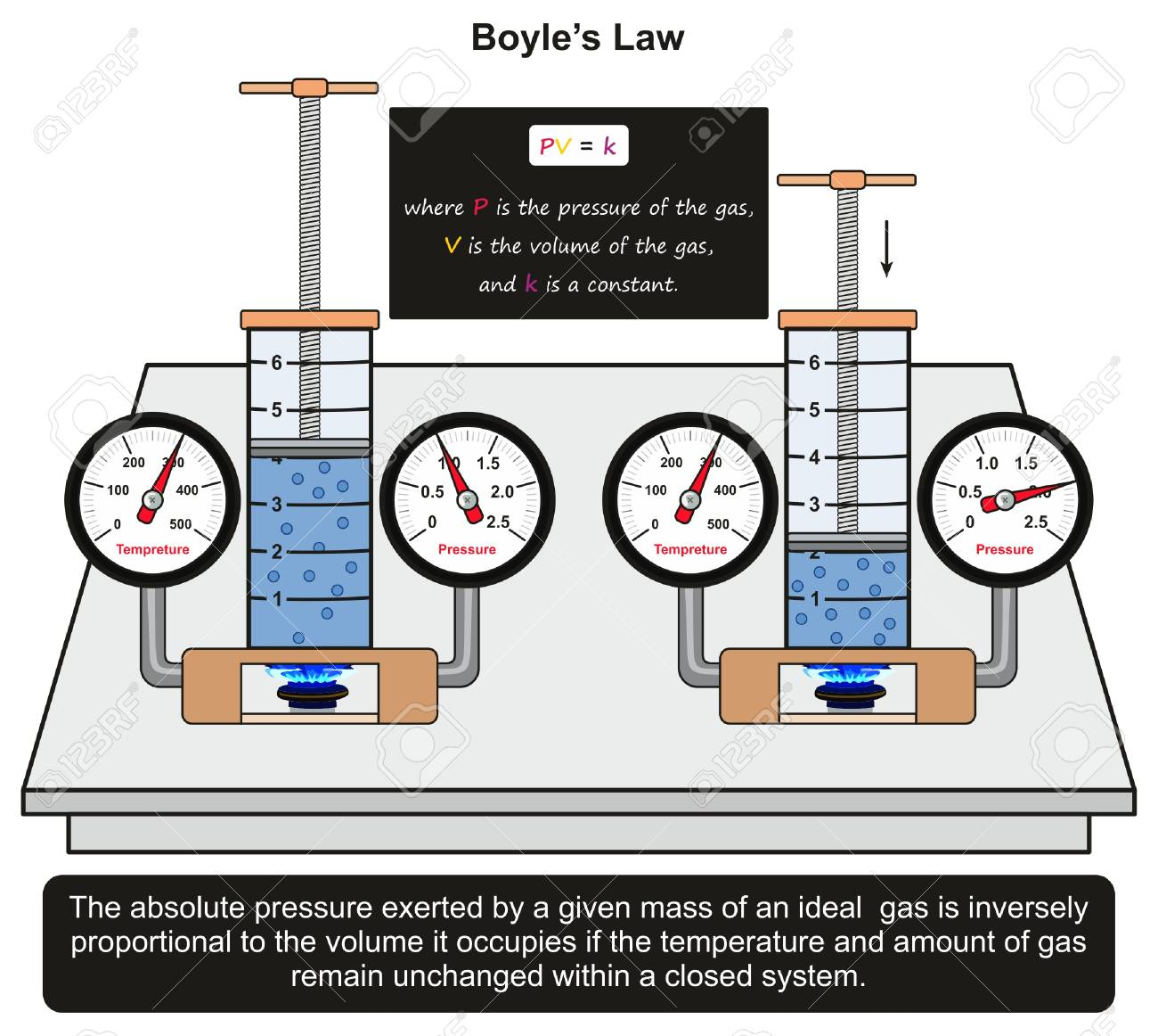 Boyles law infographic diagram with an example in a lab banco de imagens boyles law infographic diagram with an example in a lab experiment showing constant relation between gas mass volume applying ccuart Gallery