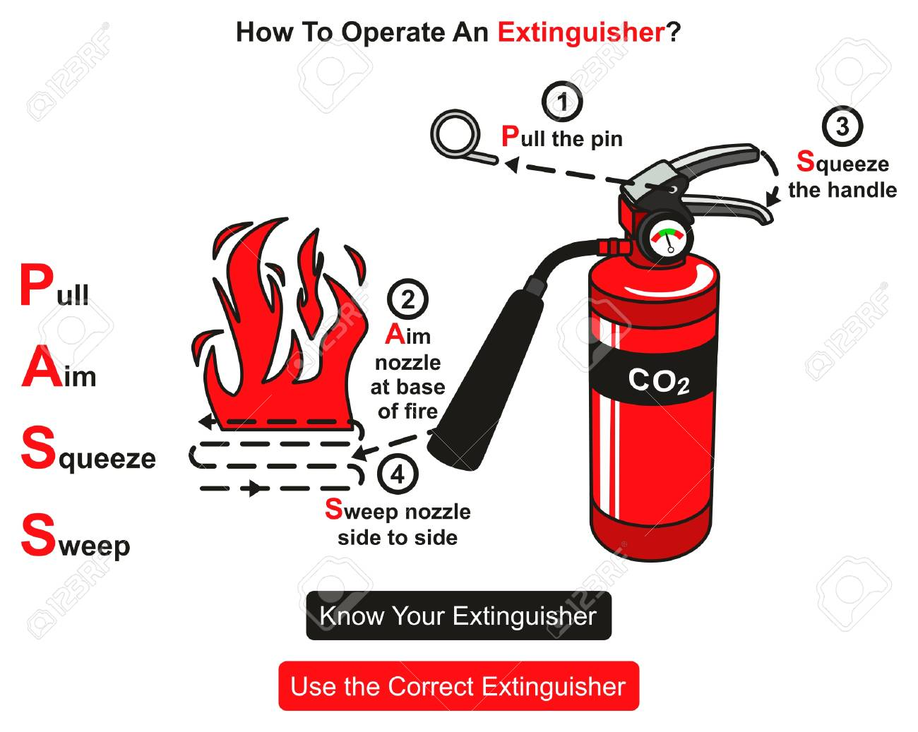 How to Operate An Extinguisher infographic diagram showing instructions step by step how to use it for fire safety concept poster and event and for education - 87964893