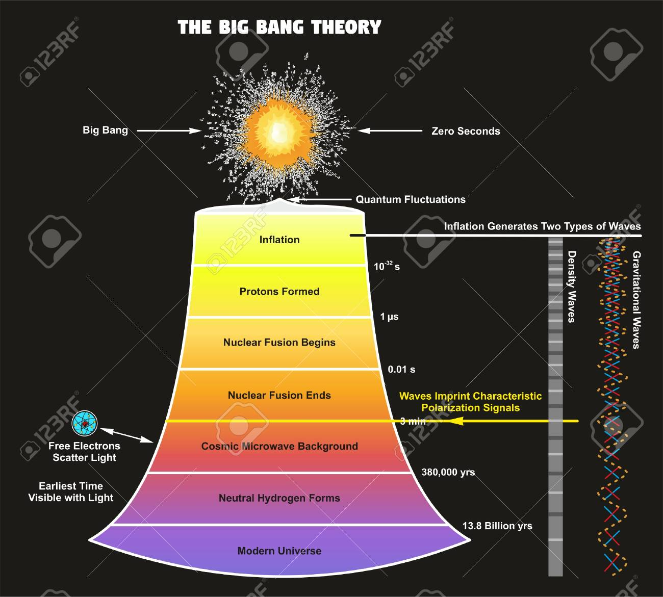 The Big Bang Theory Infographic Diagram Showing How Our Universe Royalty Free Cliparts Vectors And Stock Illustration Image 87964892