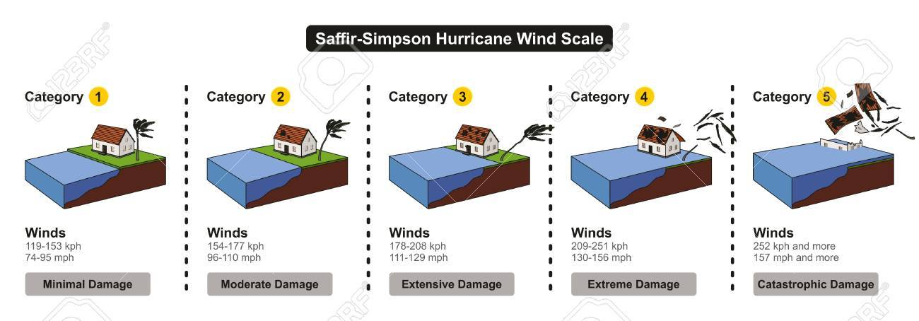 Saffir Simpson Hurricane Wind Scale Showing Categories Damage