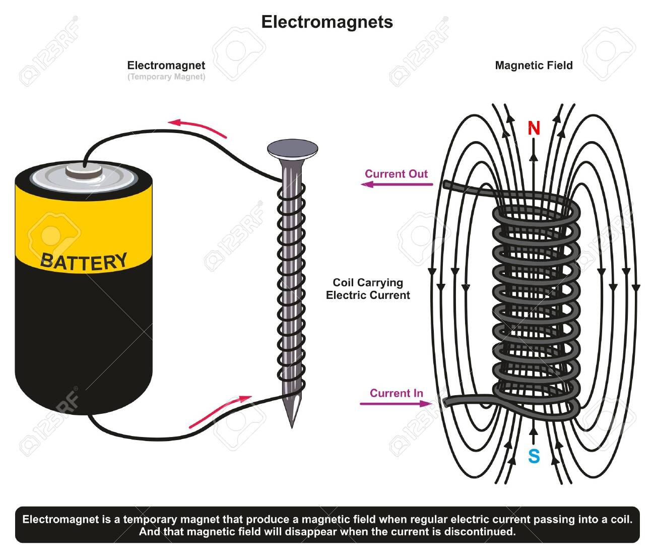 Sticking Power of Simple Electromagnet Example showing a nail surrounded by coil and connected to dry battery cell producing electromagnetic field for physics science education - 130475916