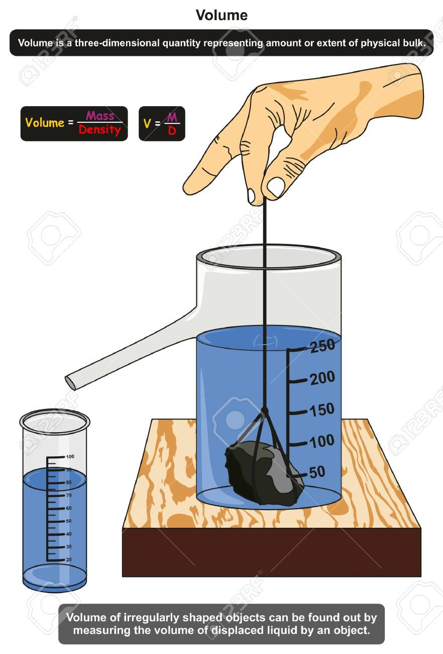 Volume in Physics infographic diagram showing an experiment of an measuring irregularly shaped object by measuring the volume of displaced liquid for science education - 130475921