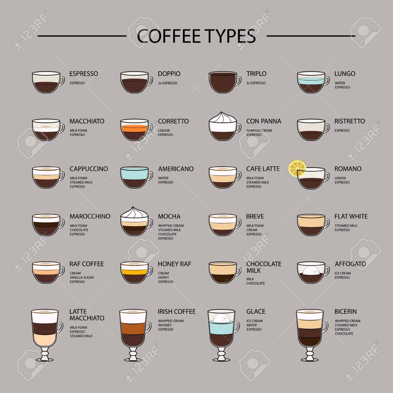 Set of coffee types menu. Espresso based coffee drink recipes. Infographic of coffee types and their preparation. - 148379774