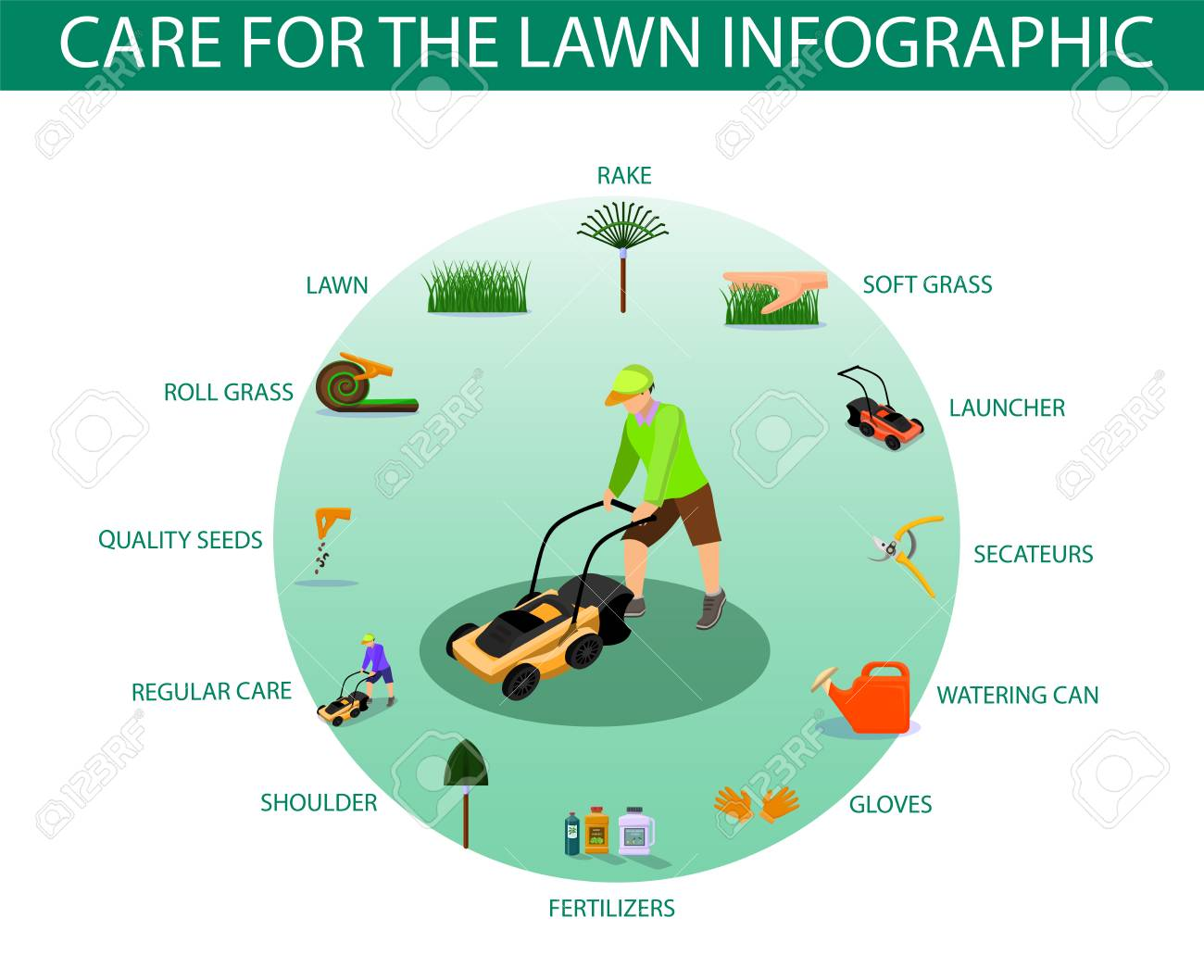 Poster Written Care for the Lawn Infographic. Haircut Equipment for Grass Care Home: Rake, Launcher, Secateurs, Watering Can, Cloves, Fertilizers, Shoulder, Regular Care, Quality Seeds, Roll Grass. - 123347721