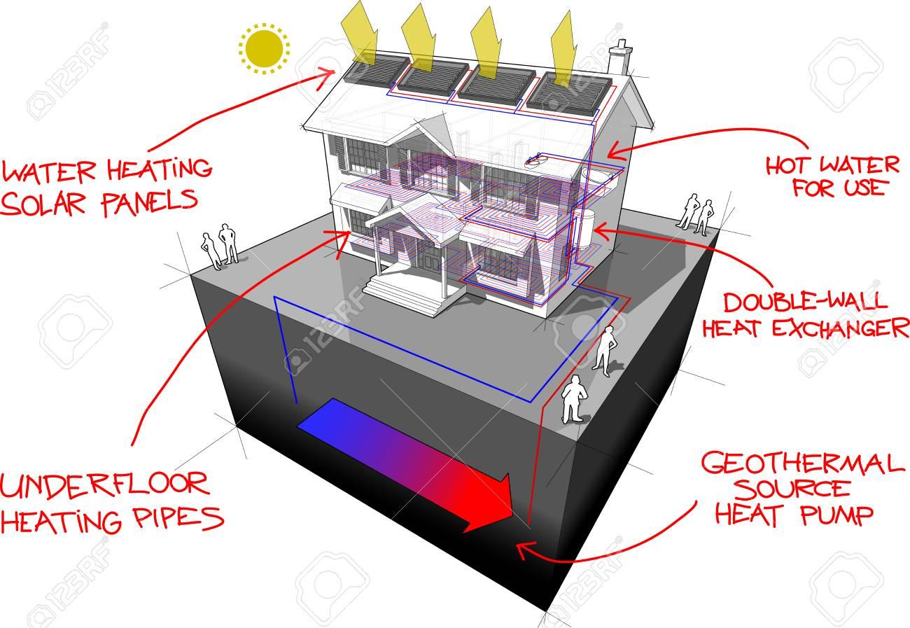 Diagrama De Una Casa Colonial Clásico Con Calefacción Por Suelo ...