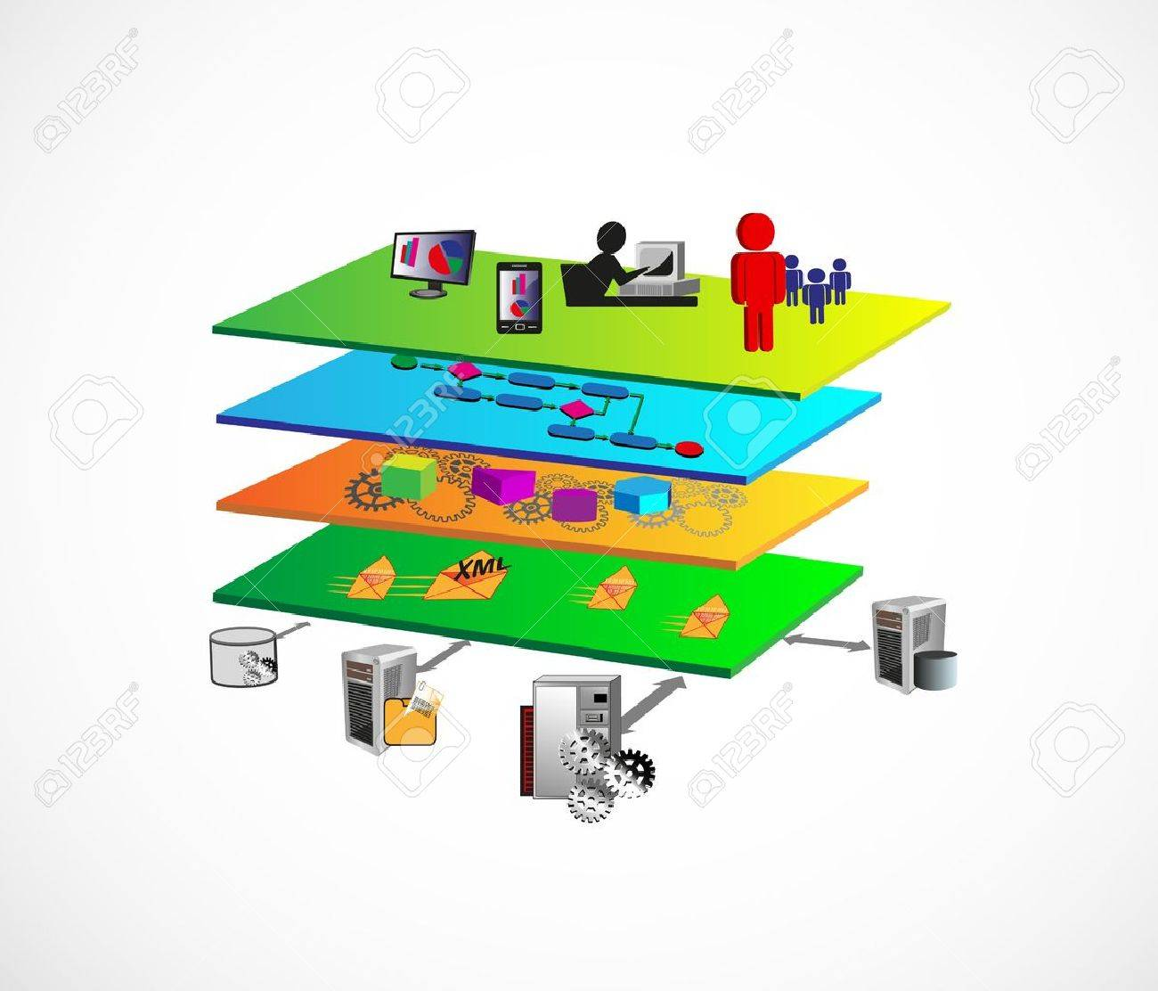Illustration of service oriented architecture with different illustration of service oriented architecture with different layer components like presentation layer business process layer ccuart