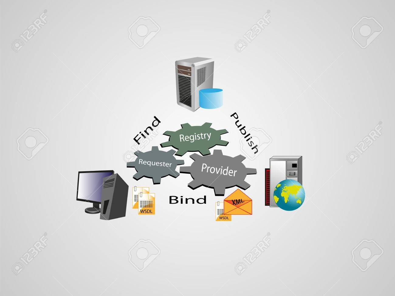 SOA and Web Services architecture, this image describes the architecture of web service and its key entities or nodes that connects each other using internet protocol using xml and wsdl technology open standards Stock Vector - 21925474