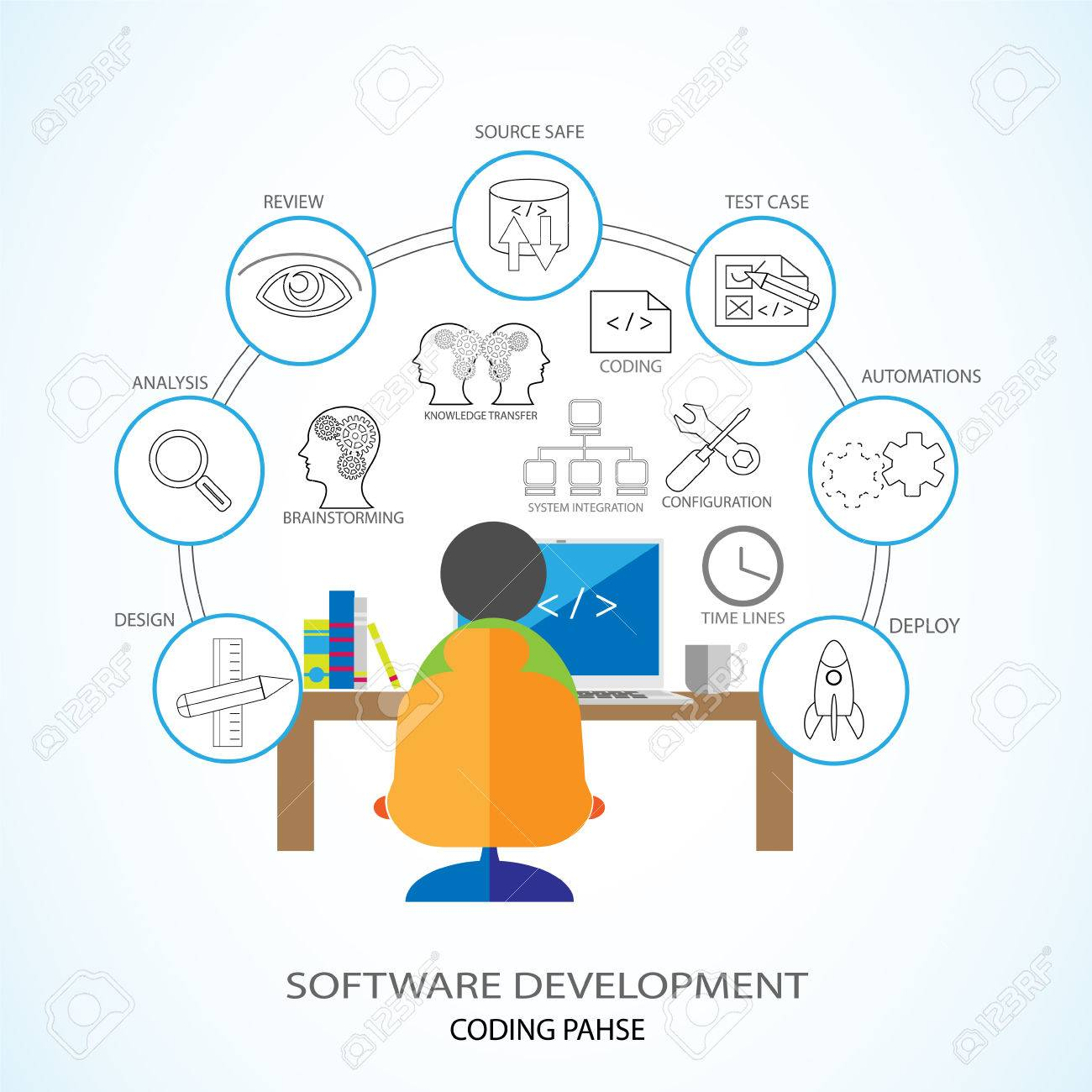 Vector Illustration of Software Development and Coding Phase. Developer coding in his laptop and involving various coding phase activities like Design, documentation, version control, review,KT etc. - 37109030