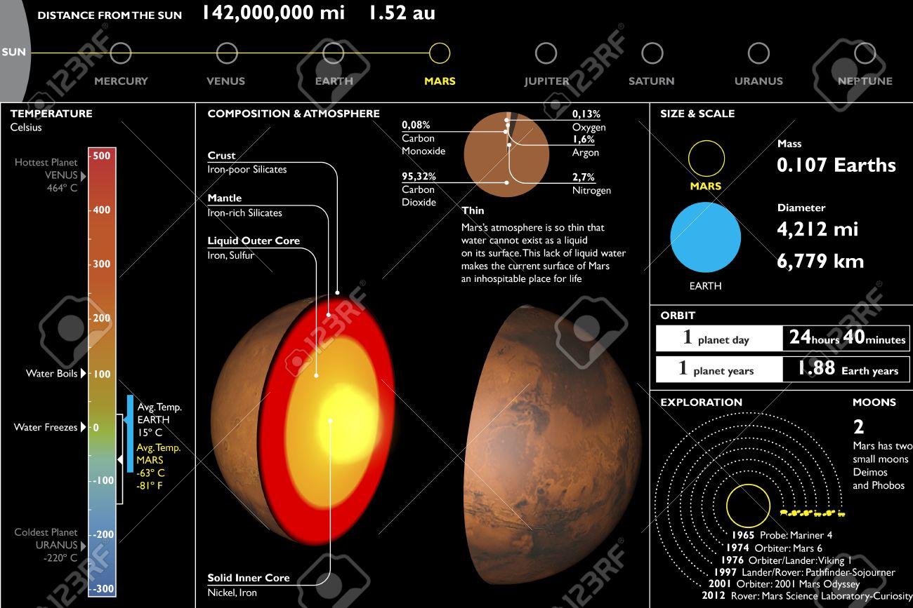 mars planet technical data sheet section cutting stock photo rh 123rf com Mars Label Animated Planet Mars