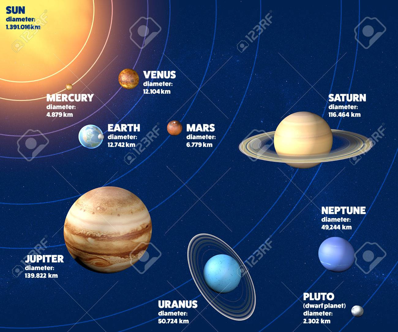 Solar system planets diameter, sizes and dimensions Stock Photo - 61045707
