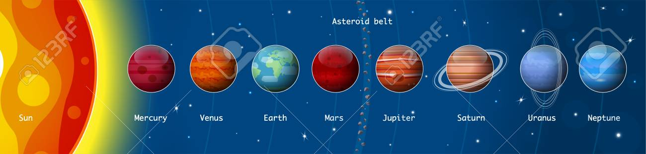 Solar system planets  Ratio of magnitudes are not in scale  Space