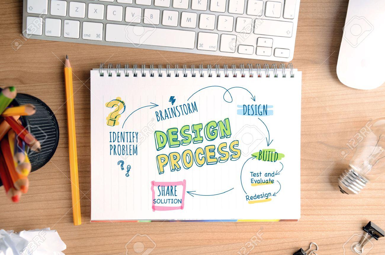 Poster design process - Design Process Concept For Designers And Developers For Website Banner Background Poster