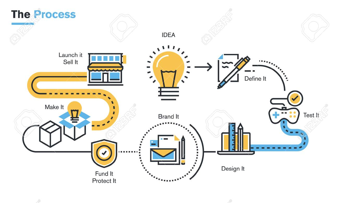 Flat Line Illustration Of Product Development Process From Idea ...