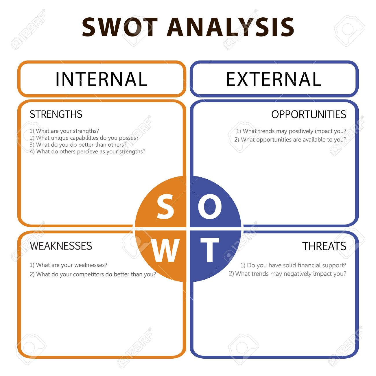 SWOT Analysis table with main objectives - internal and external strategies - 53592938