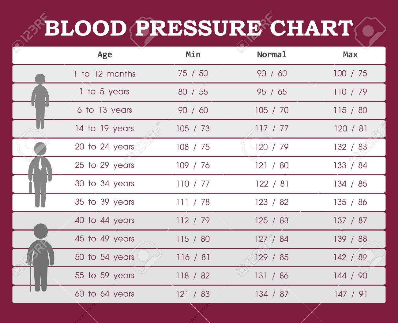 스톡 콘텐츠 - 젊은이부터 노인까지의 혈압 차트