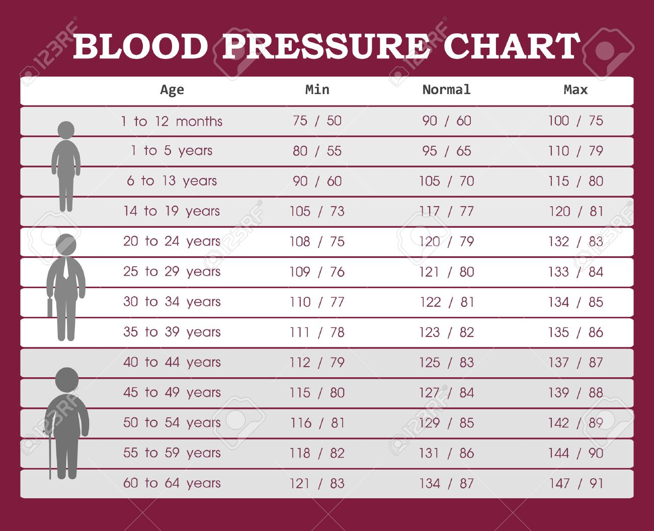blood pressure chart hd images: Blood pressure chart from young people to old people royalty free