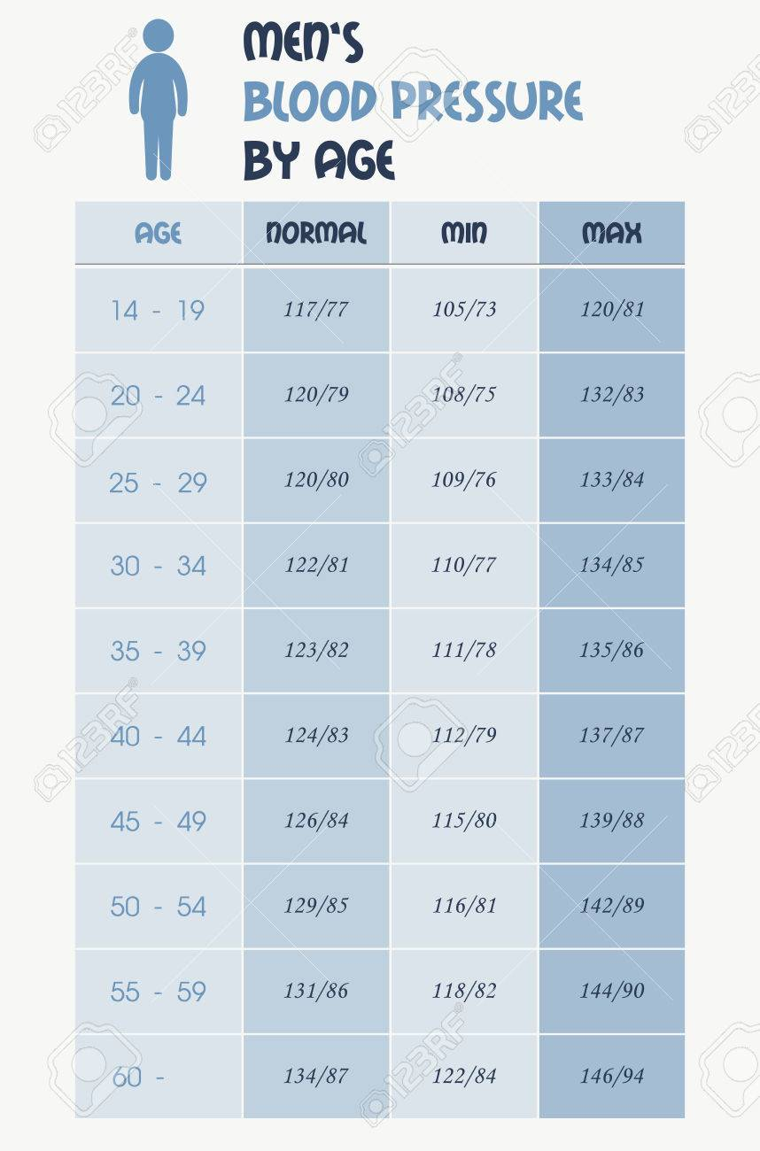 men s blood pressure chart table royalty free cliparts vectors and