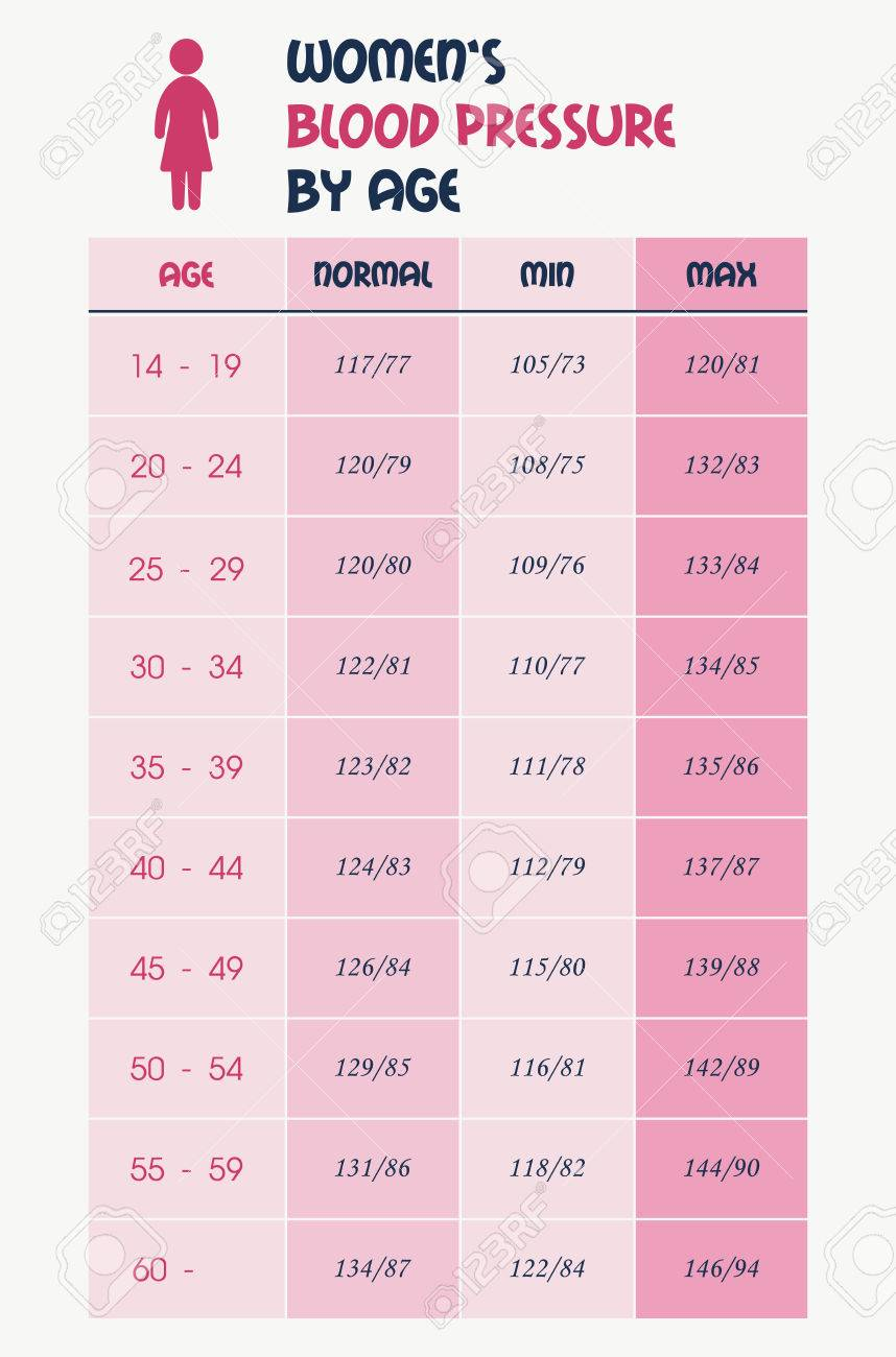 Blood Pressure Chart | Women S Blood Pressure Chart Table Royalty Free Cliparts Vectors